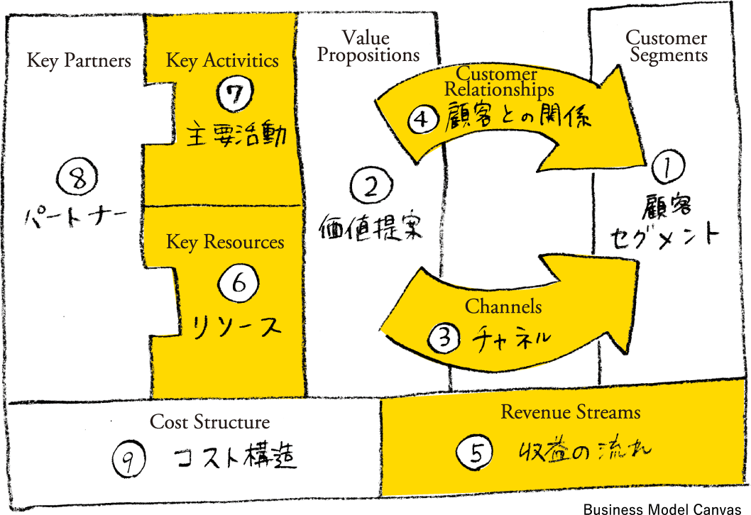 1Customer Segments顧客セグメント2Value Propositions価値提案3Channelsチャネル4Customer Relationships顧客との関係5Revenue Streams収益の流れ6Key Resourcesリソース7Key Activitics主要活動8Key Partnersパートナー9Cost Structureコスト構造Business Model Canvas